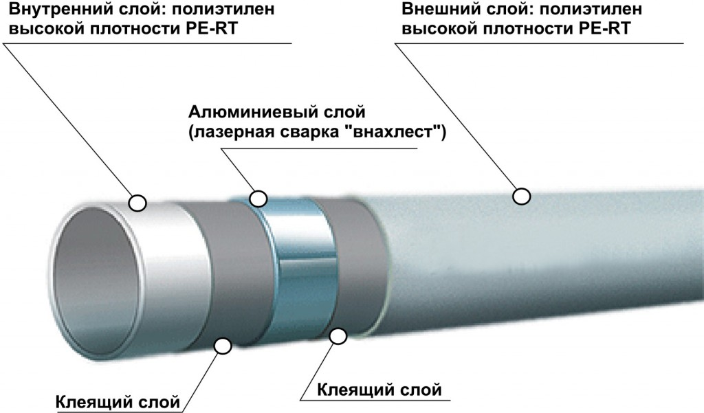 Nagljadnaja-shema-metalloplastikovoj-truby-dlja-otoplenija.jpg